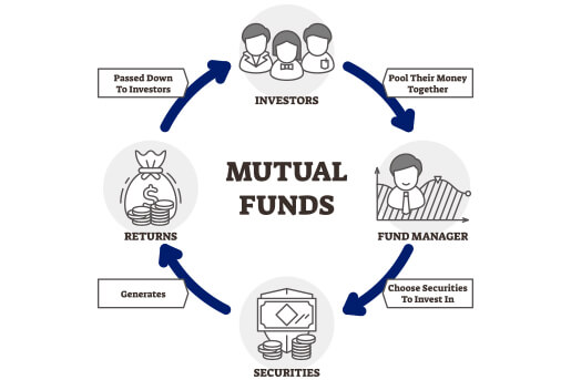 mutual funds working process