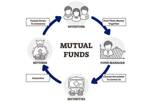 mutual funds working process
